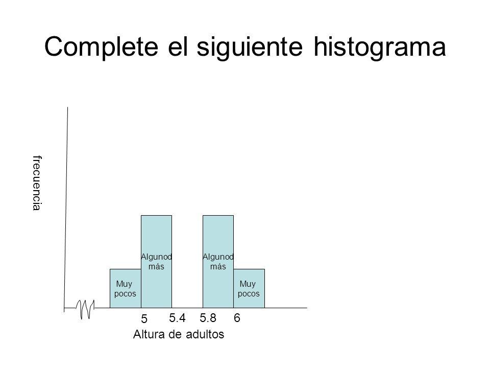 Complete el siguiente histograma