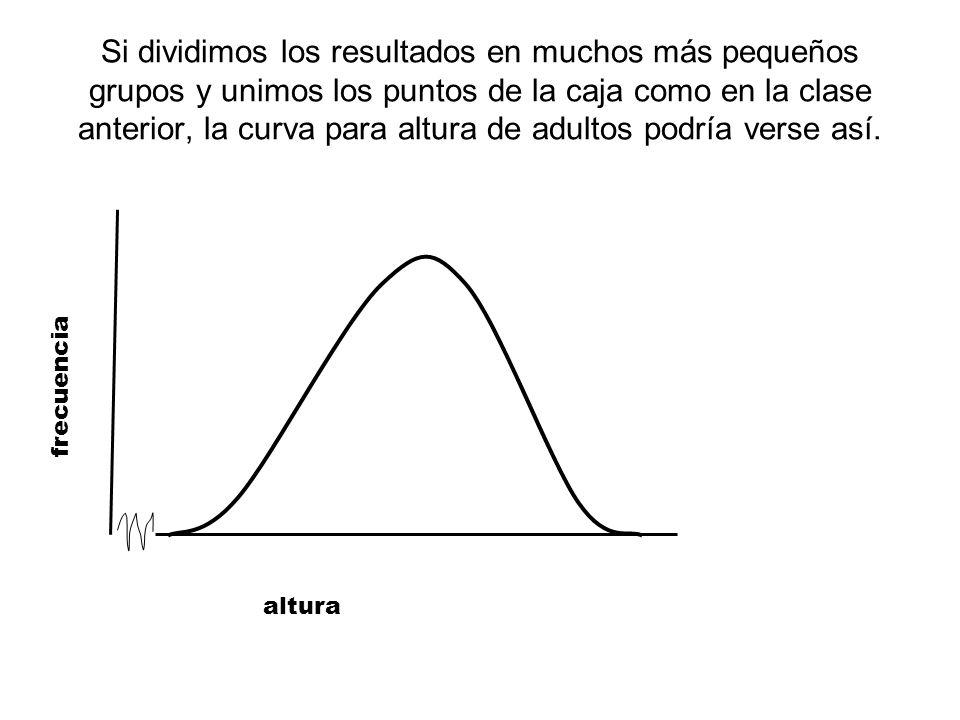 Si dividimos los resultados en muchos más pequeños grupos y unimos los puntos de la caja como en la clase anterior, la curva para altura de adultos podría verse así.
