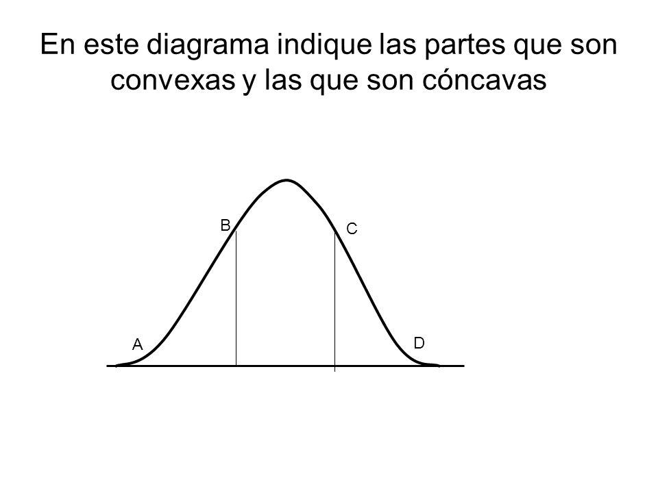 En este diagrama indique las partes que son convexas y las que son cóncavas