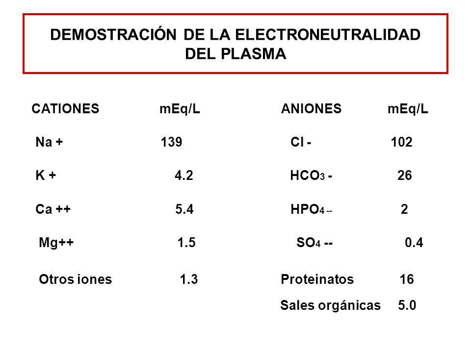 DEMOSTRACIÓN DE LA ELECTRONEUTRALIDAD DEL PLASMA