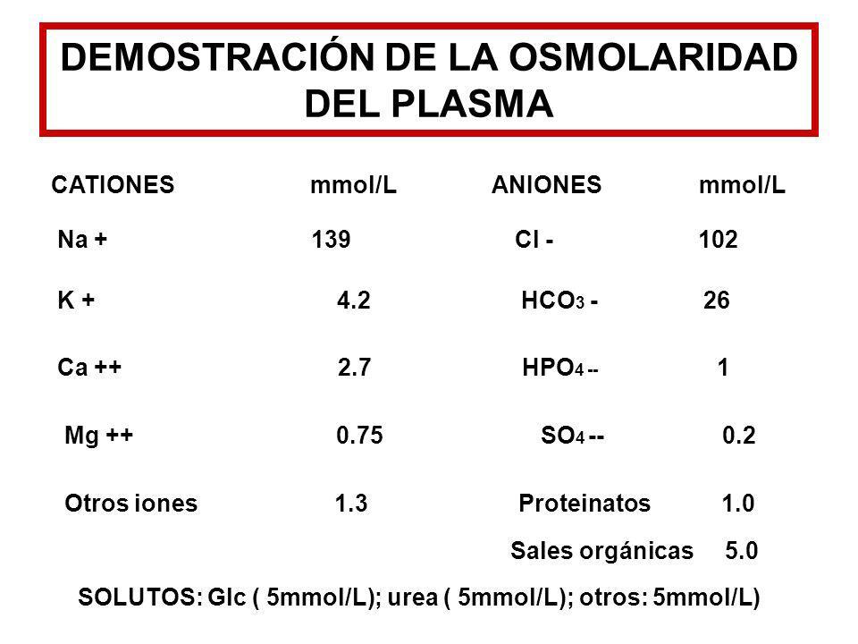 DEMOSTRACIÓN DE LA OSMOLARIDAD DEL PLASMA