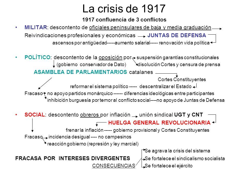 1917 confluencia de 3 conflictos