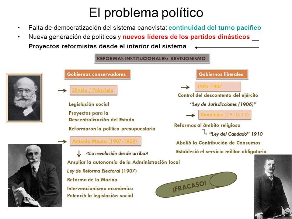 El problema políticoFalta de democratización del sistema canovista: continuidad del turno pacífico.