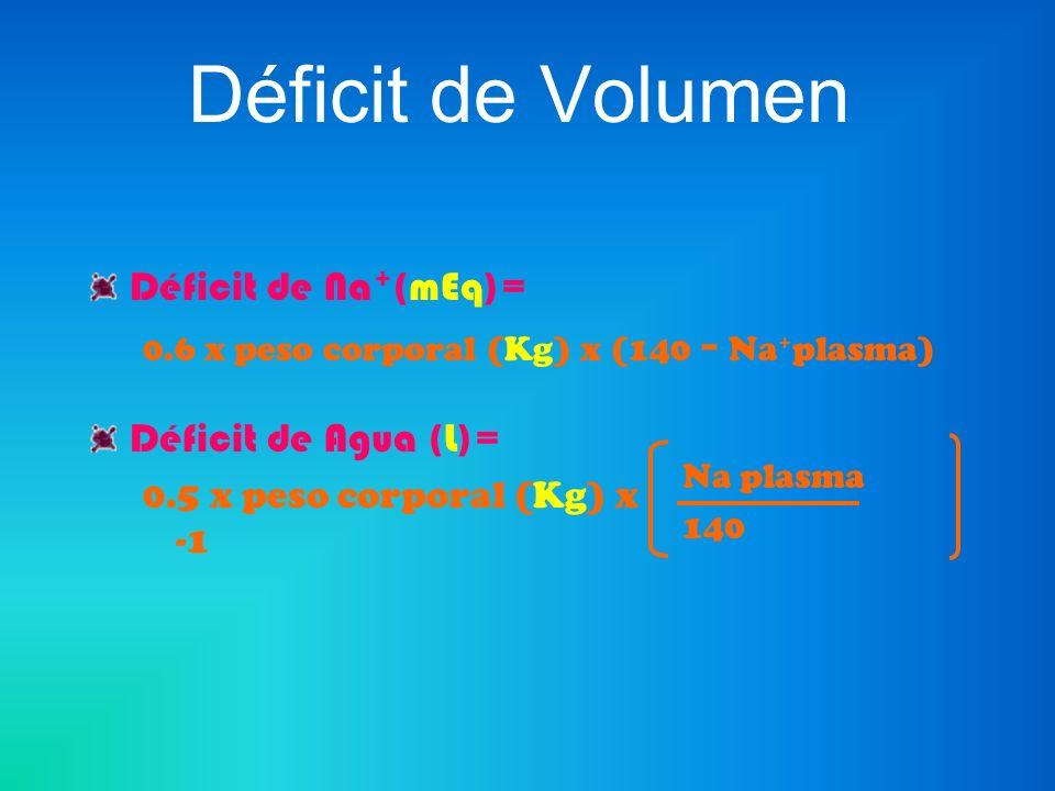 Déficit de Volumen Déficit de Na+(mEq)= Déficit de Agua (L)=