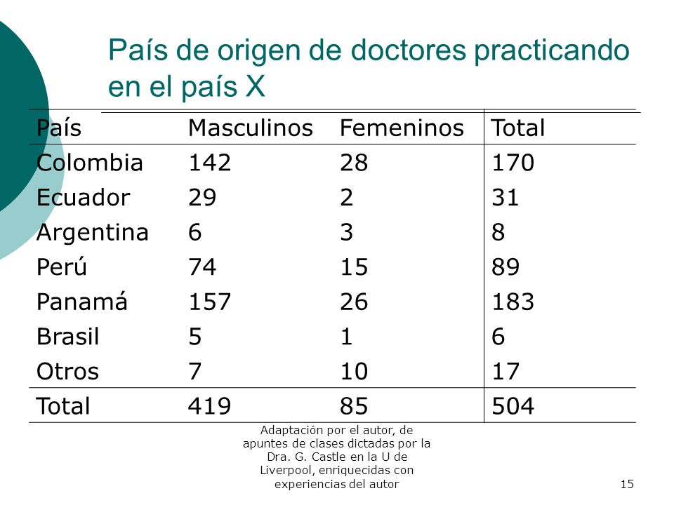 País de origen de doctores practicando en el país X