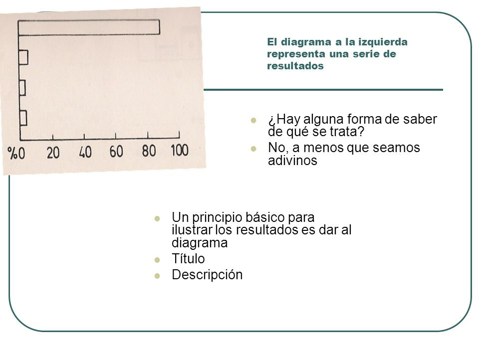 El diagrama a la izquierda representa una serie de resultados
