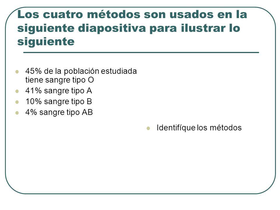 Los cuatro métodos son usados en la siguiente diapositiva para ilustrar lo siguiente