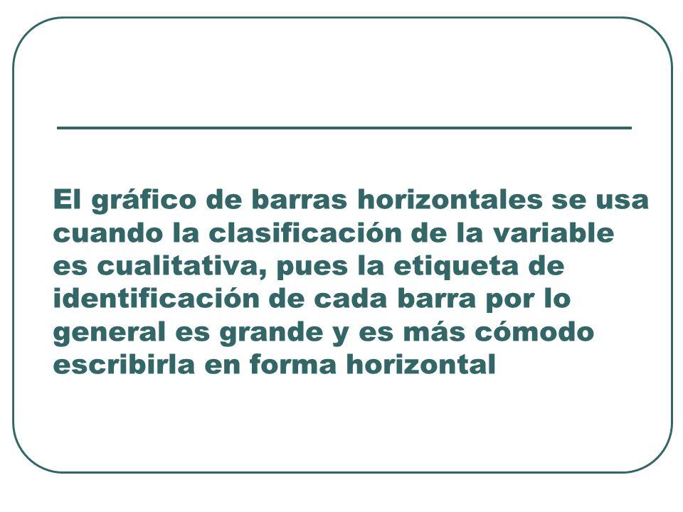 El gráfico de barras horizontales se usa cuando la clasificación de la variable es cualitativa, pues la etiqueta de identificación de cada barra por lo general es grande y es más cómodo escribirla en forma horizontal