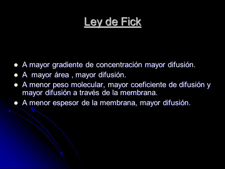 Ley de Fick A mayor gradiente de concentración mayor difusión.