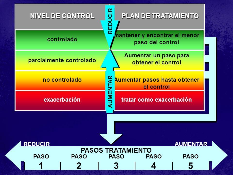 1 2 3 4 5 NIVEL DE CONTROL PLAN DE TRATAMIENTO PASOS TRATAMIENTO