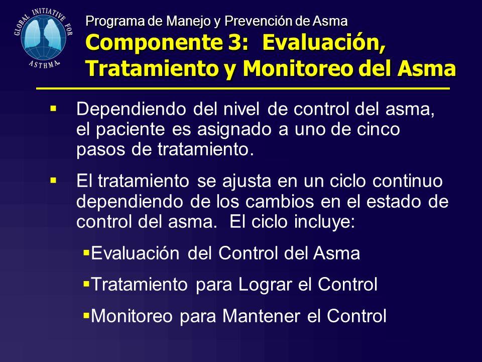Evaluación del Control del Asma Tratamiento para Lograr el Control