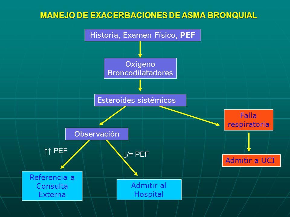 MANEJO DE EXACERBACIONES DE ASMA BRONQUIAL