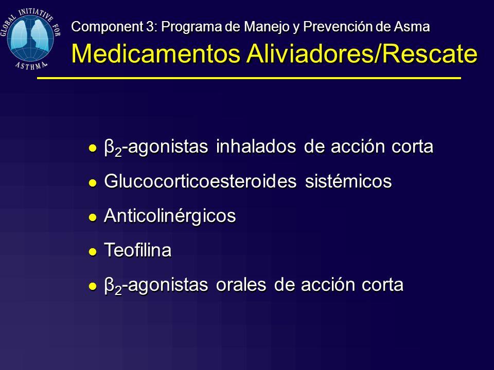 Medicamentos Aliviadores/Rescate