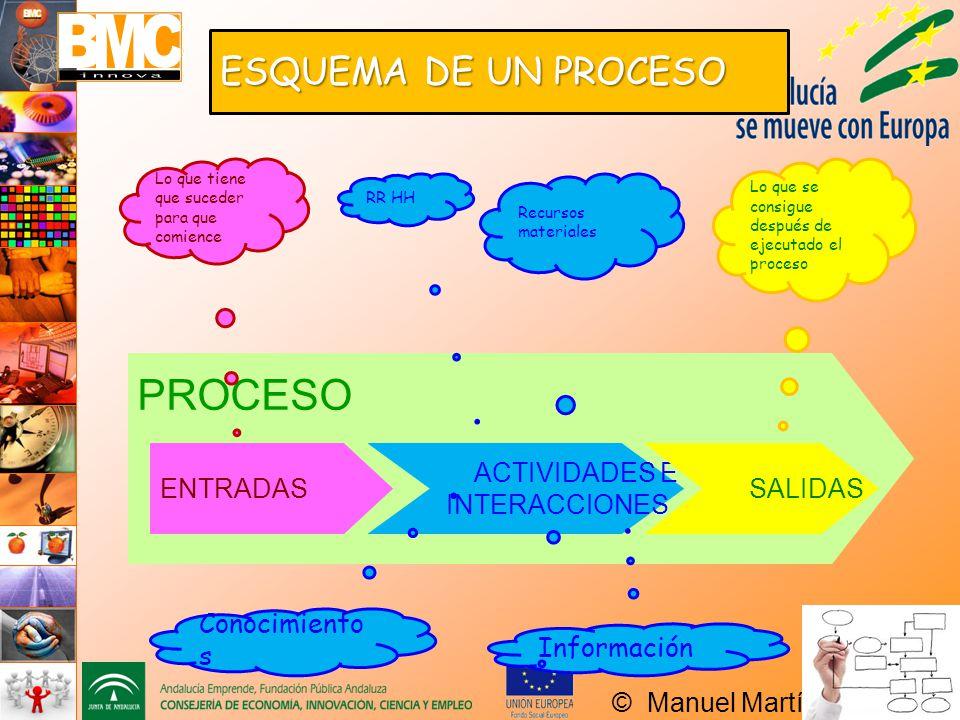 PROCESO ESQUEMA DE UN PROCESO ENTRADAS ACTIVIDADES E INTERACCIONES