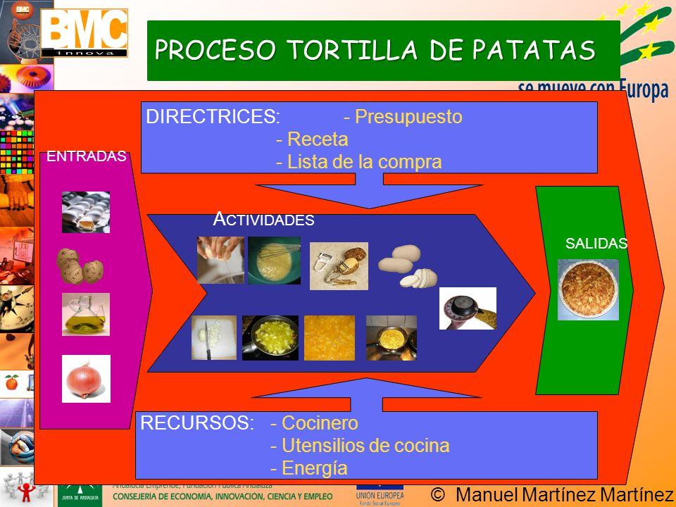 PROCESO TORTILLA DE PATATAS