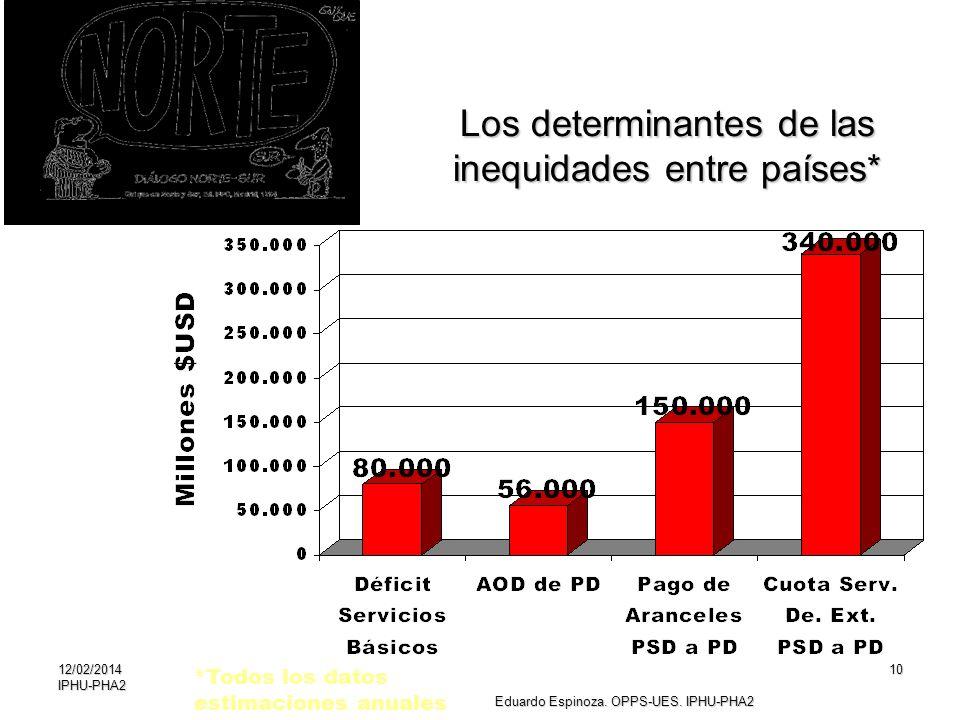 Los determinantes de las inequidades entre países*