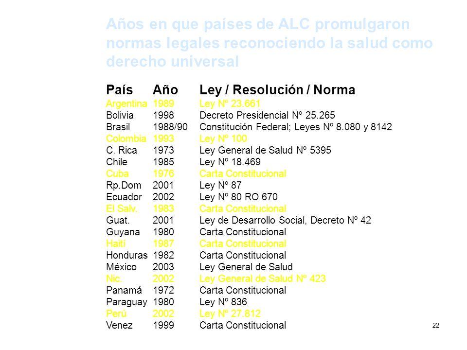 Años en que países de ALC promulgaron normas legales reconociendo la salud como derecho universal