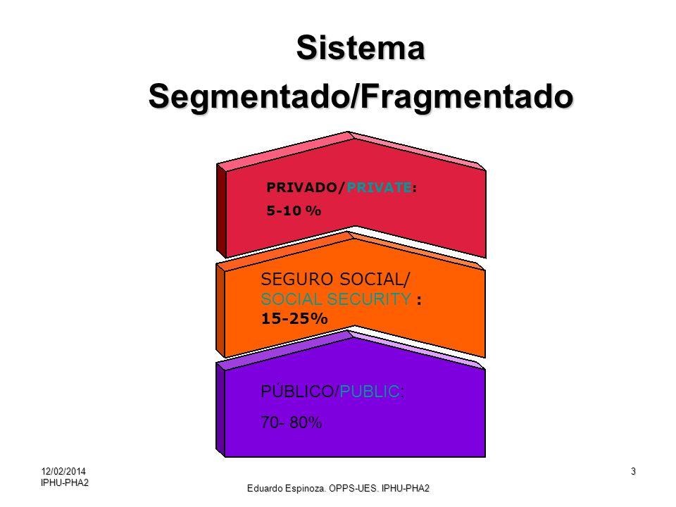Segmentado/Fragmentado