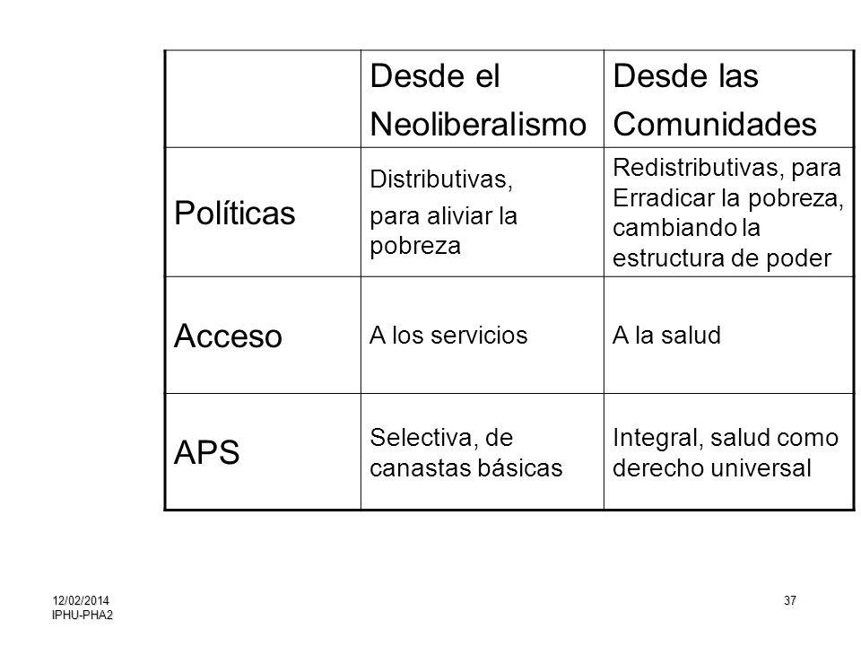 Desde el Neoliberalismo Desde las Comunidades Políticas Acceso APS