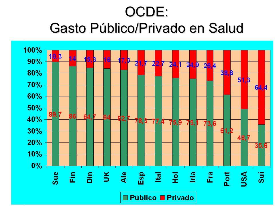 OCDE: Gasto Público/Privado en Salud
