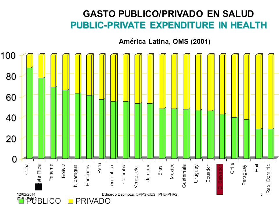 GASTO PUBLICO/PRIVADO EN SALUD PUBLIC-PRIVATE EXPENDITURE IN HEALTH