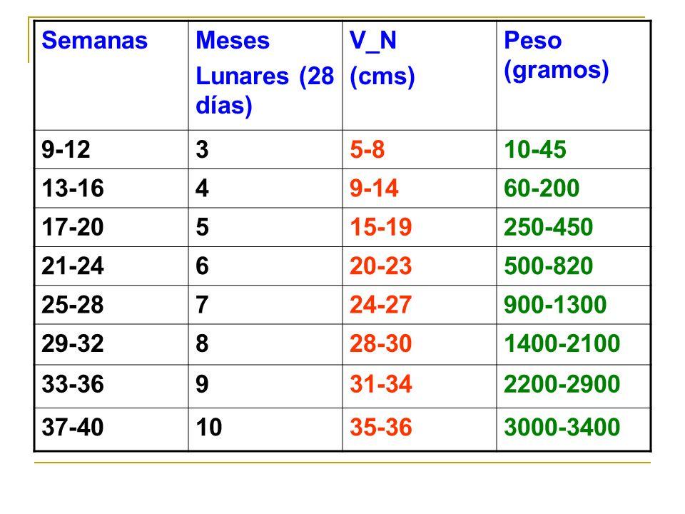 SemanasMeses. Lunares (28 días) V_N. (cms) Peso (gramos) 9-12. 3. 5-8. 10-45. 13-16. 4. 9-14. 60-200.