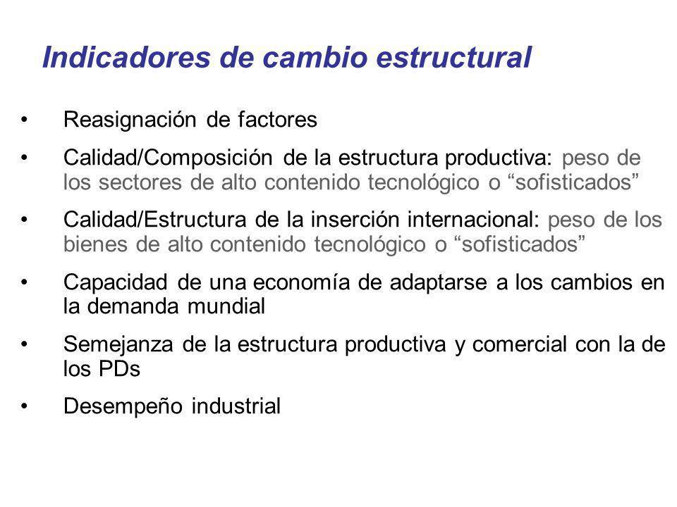 Indicadores de cambio estructural