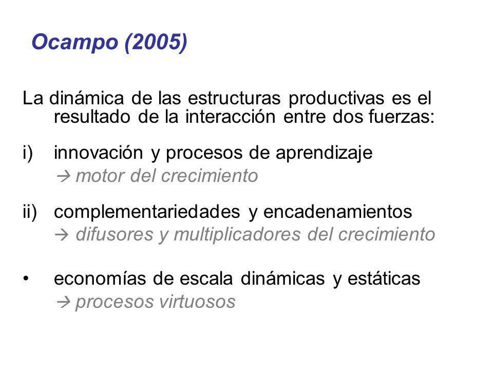 Ocampo (2005)La dinámica de las estructuras productivas es el resultado de la interacción entre dos fuerzas: