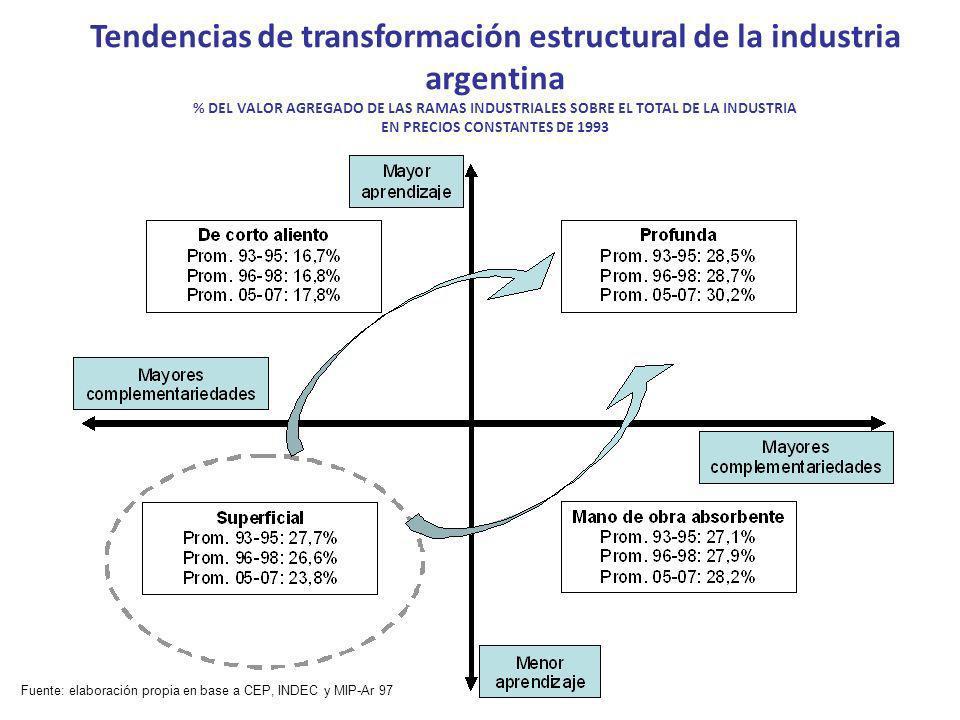 Tendencias de transformación estructural de la industria argentina % DEL VALOR AGREGADO DE LAS RAMAS INDUSTRIALES SOBRE EL TOTAL DE LA INDUSTRIA EN PRECIOS CONSTANTES DE 1993