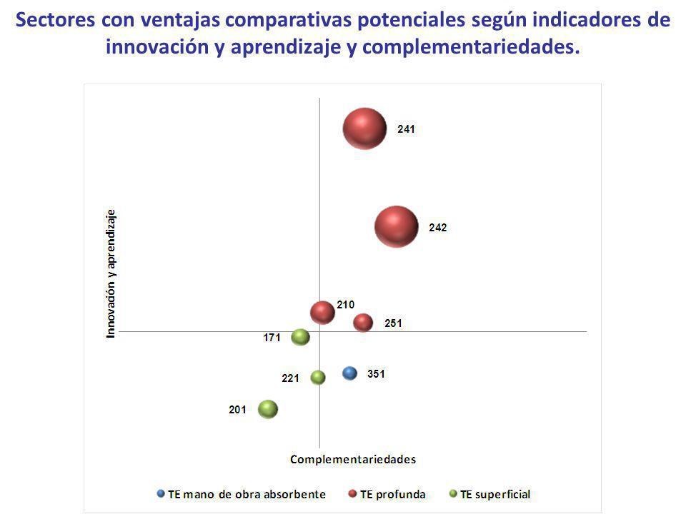 Sectores con ventajas comparativas potenciales según indicadores de innovación y aprendizaje y complementariedades.