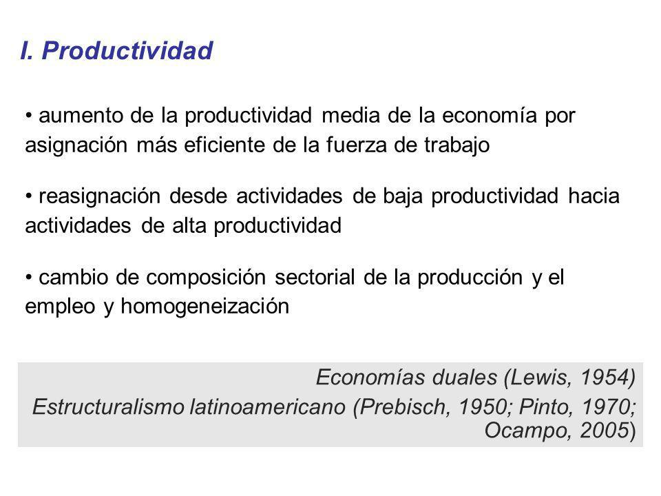 I. Productividad aumento de la productividad media de la economía por asignación más eficiente de la fuerza de trabajo.