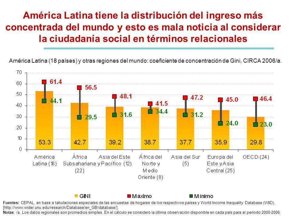 América Latina tiene la distribución del ingreso más concentrada del mundo y esto es mala noticia al considerar la ciudadanía social en términos relacionales