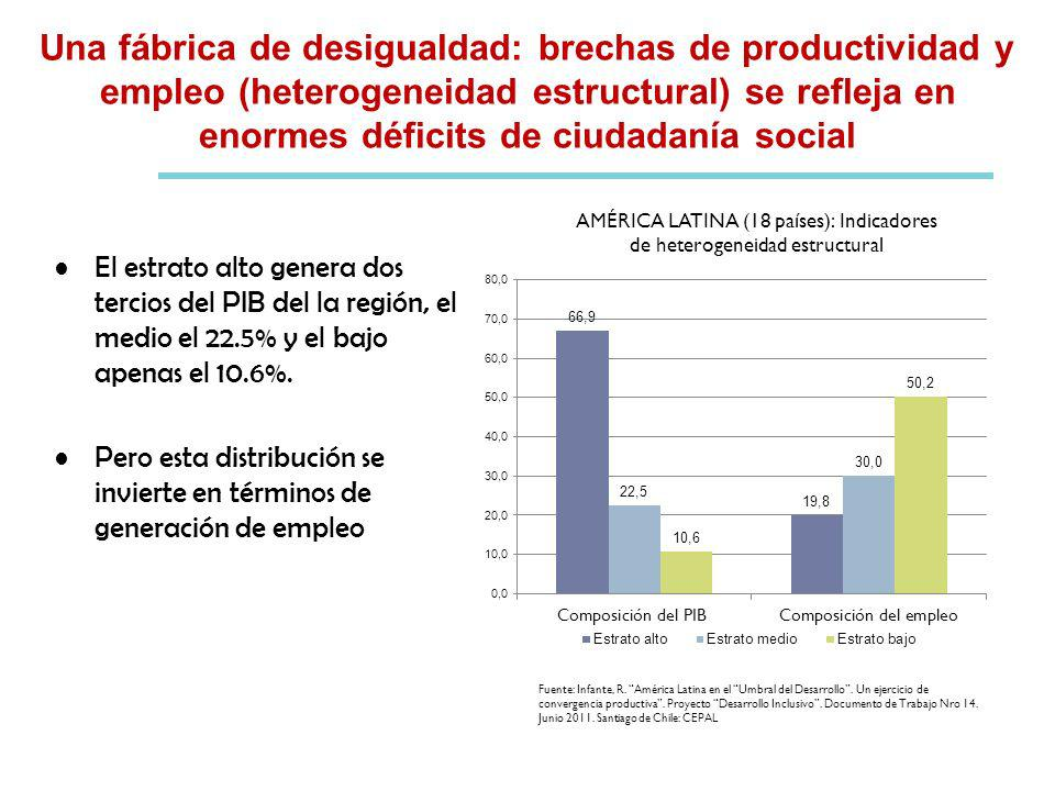 Una fábrica de desigualdad: brechas de productividad y empleo (heterogeneidad estructural) se refleja en enormes déficits de ciudadanía social