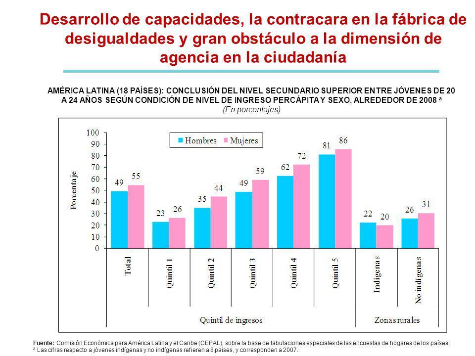 Desarrollo de capacidades, la contracara en la fábrica de desigualdades y gran obstáculo a la dimensión de agencia en la ciudadanía
