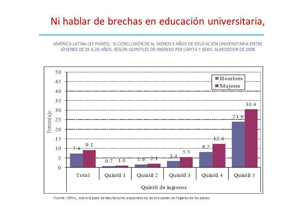 Ni hablar de brechas en educación universitaria, AMÉRICA LATINA (17 PAÍSES): % CONCLUSIÓN DE AL MENOS 5 AÑOS DE EDUCACIÓN UNIVERSITARIA ENTRE JÓVENES DE 25 A 29 AÑOS, SEGÚN QUINTILES DE INGRESO PER CÁPITA Y SEXO, ALREDEDOR DE 2008