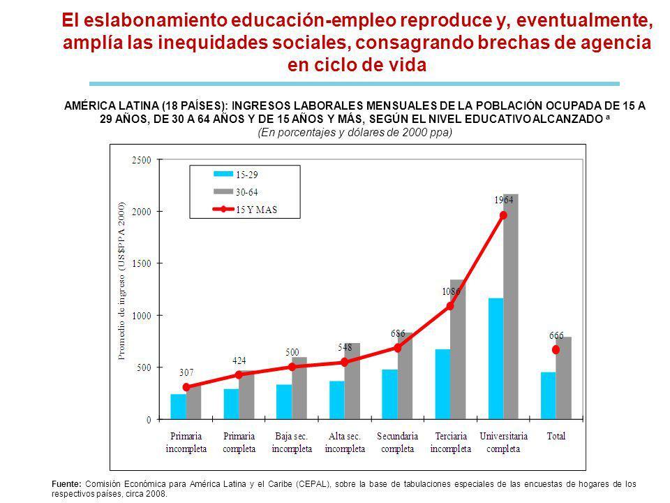 El eslabonamiento educación-empleo reproduce y, eventualmente, amplía las inequidades sociales, consagrando brechas de agencia en ciclo de vida