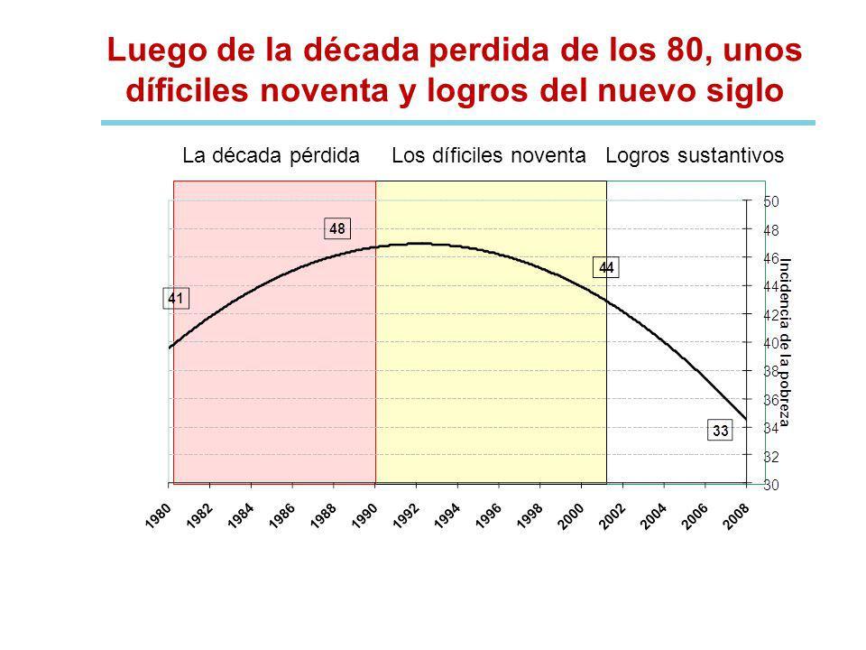 Luego de la década perdida de los 80, unos díficiles noventa y logros del nuevo siglo