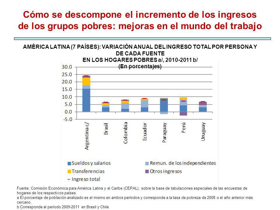 EN LOS HOGARES POBRES a/, 2010-2011 b/