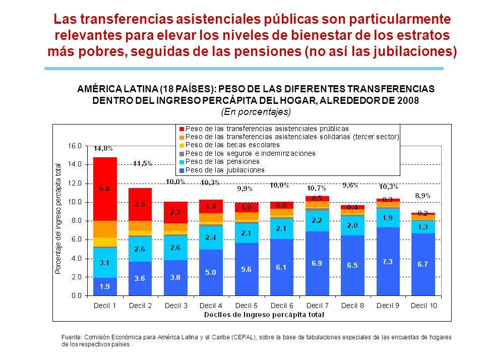Las transferencias asistenciales públicas son particularmente relevantes para elevar los niveles de bienestar de los estratos más pobres, seguidas de las pensiones (no así las jubilaciones)