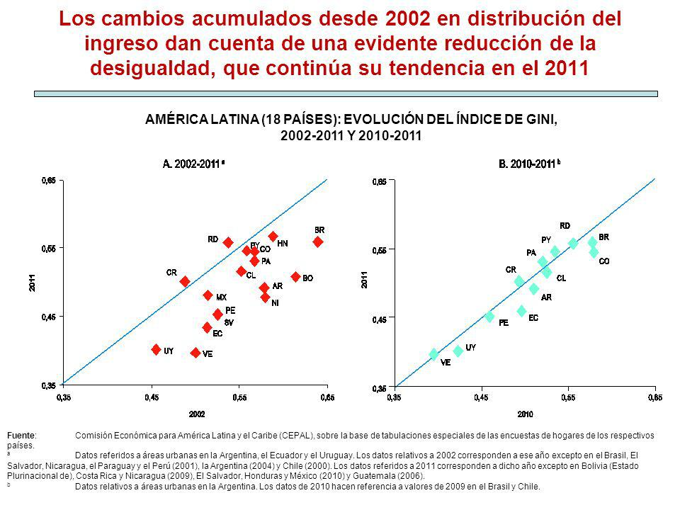 Los cambios acumulados desde 2002 en distribución del ingreso dan cuenta de una evidente reducción de la desigualdad, que continúa su tendencia en el 2011