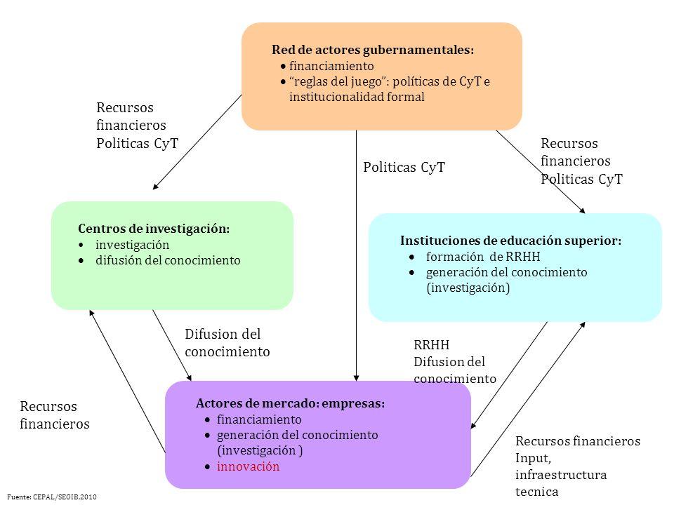 Recursos financieros Politicas CyT RRHH Difusion del conocimiento