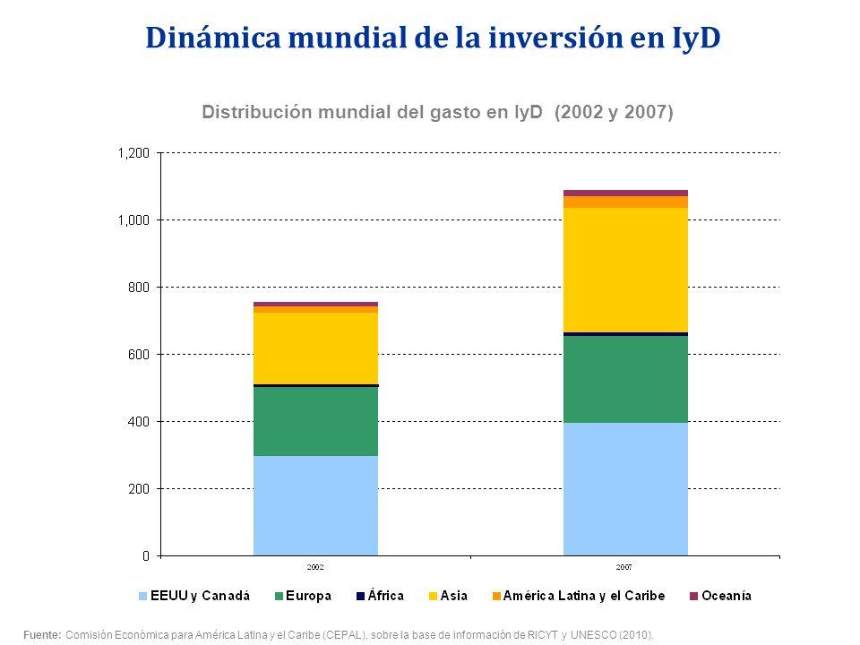 Distribución mundial del gasto en IyD (2002 y 2007)