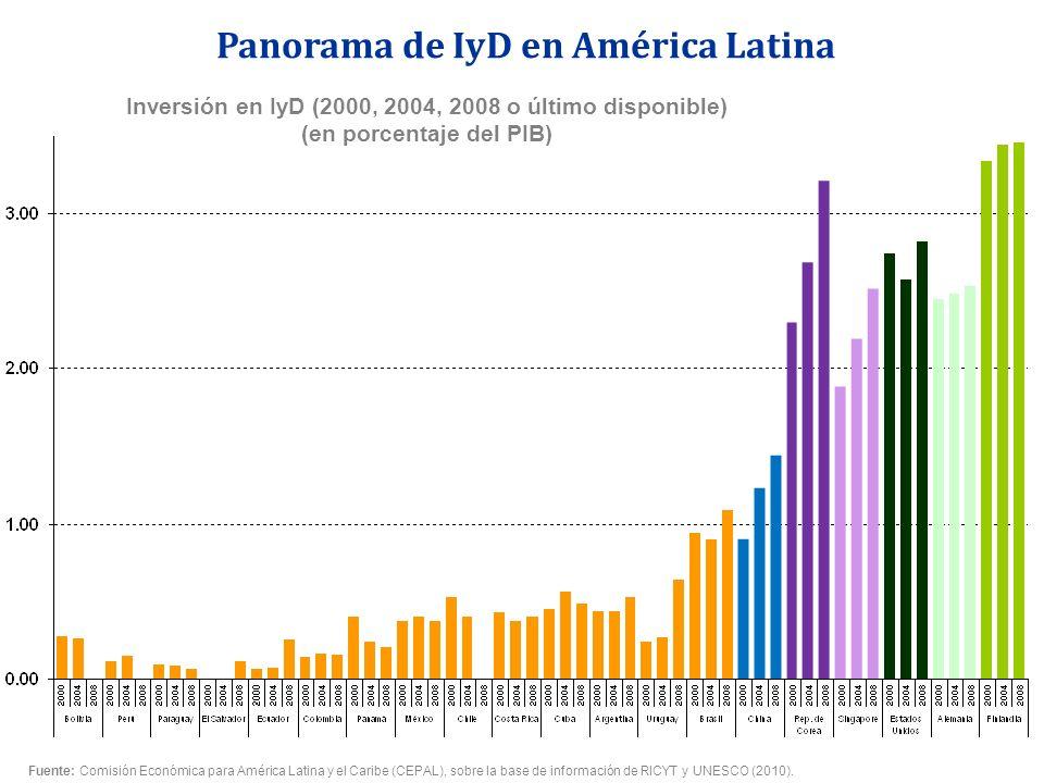 Panorama de IyD en América Latina