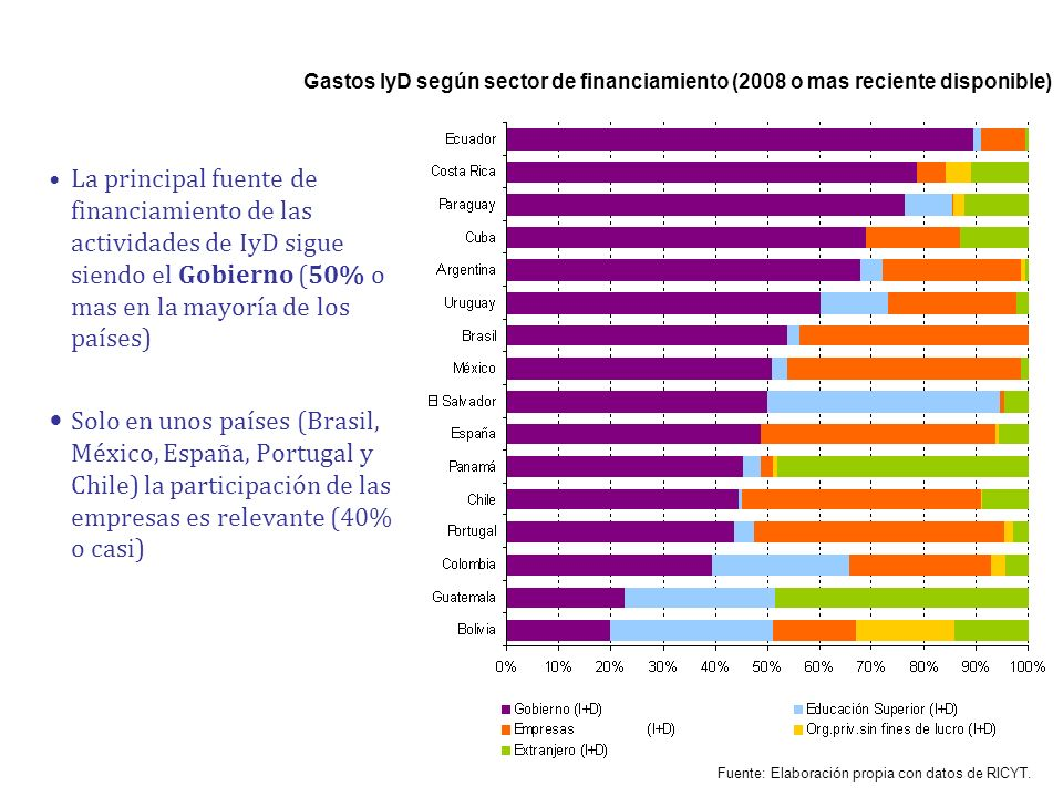 Gastos IyD según sector de financiamiento (2008 o mas reciente disponible)