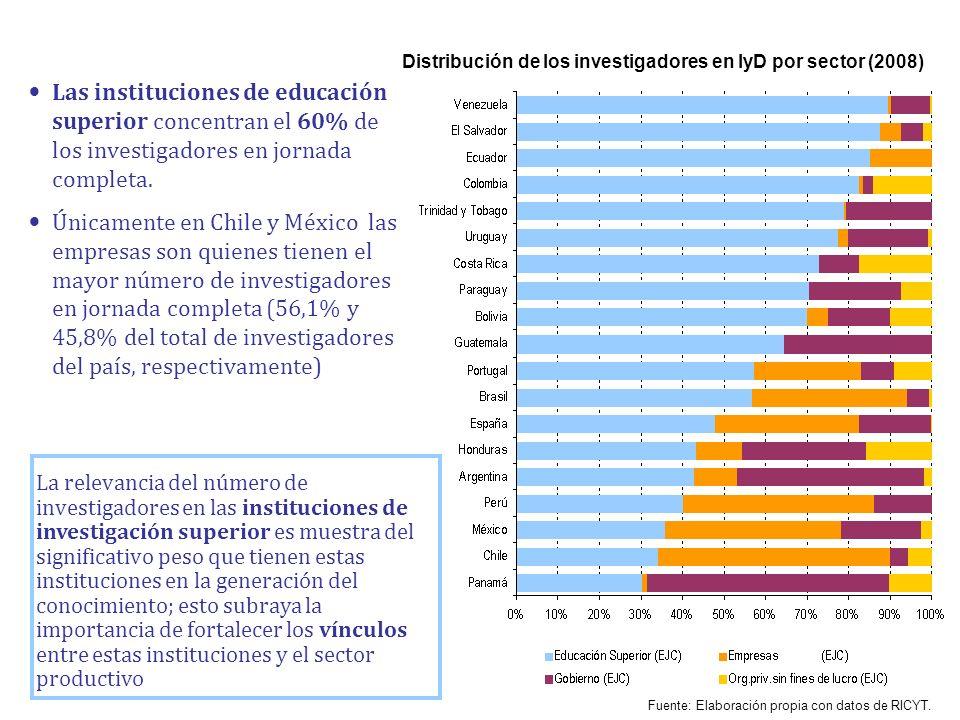 Distribución de los investigadores en IyD por sector (2008)