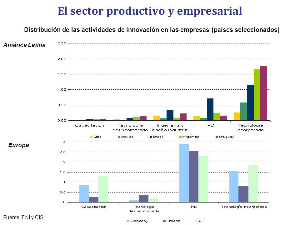 El sector productivo y empresarial
