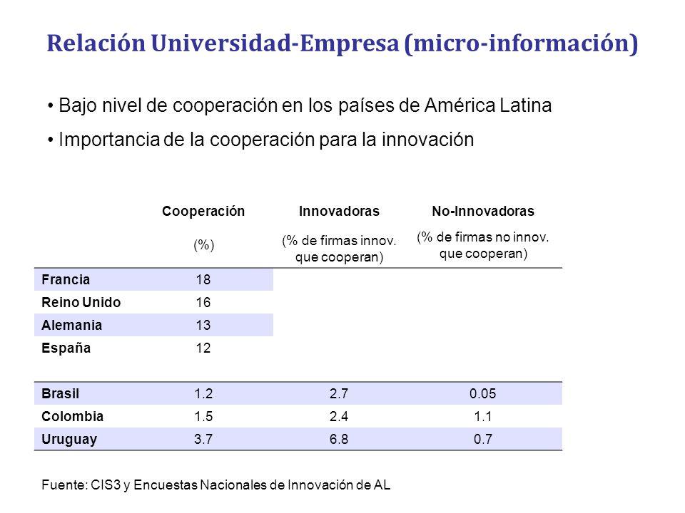 Relación Universidad-Empresa (micro-información)