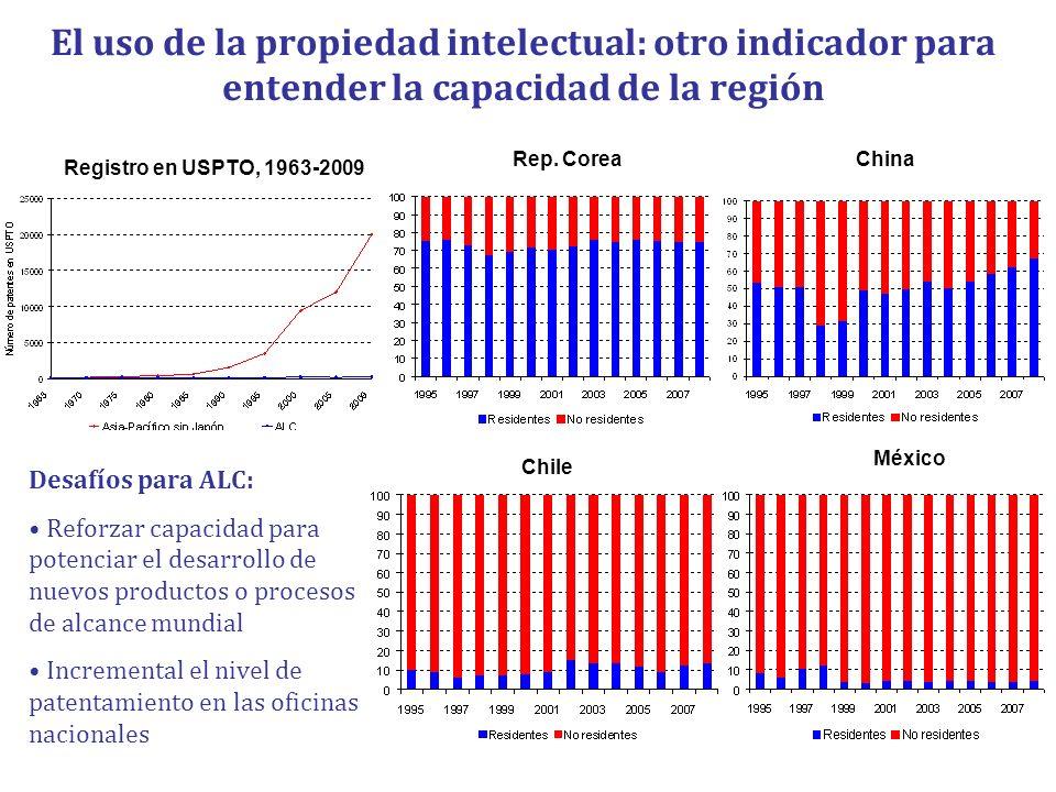 El uso de la propiedad intelectual: otro indicador para entender la capacidad de la región
