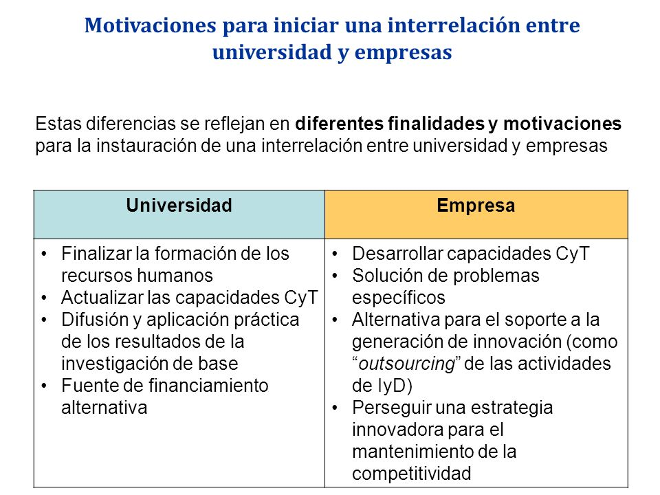 Motivaciones para iniciar una interrelación entre universidad y empresas