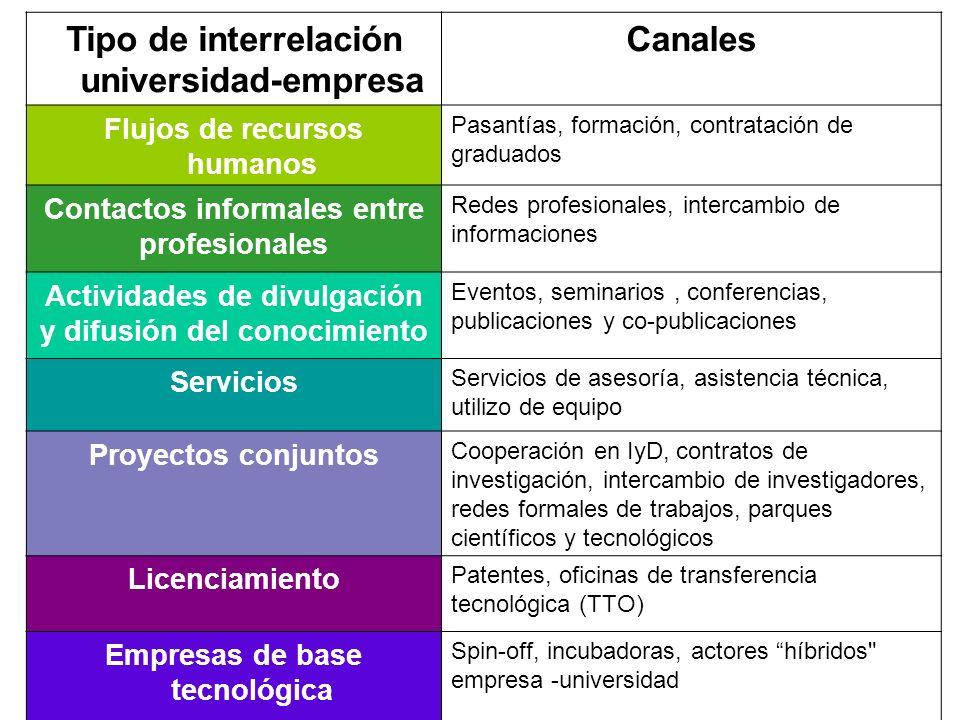 Tipo de interrelación universidad-empresa Canales